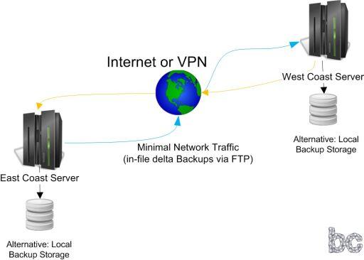 Online-Backup-Software fΓΌr Remote-Backup-System Diagramm